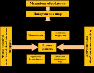Nauka_Barandach